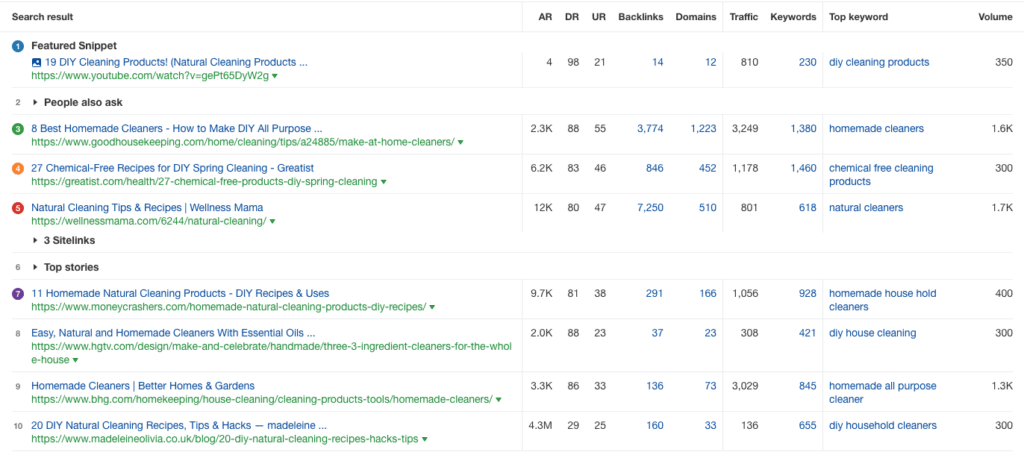 Screenshot from AHREFS program of top diy natural cleaners
